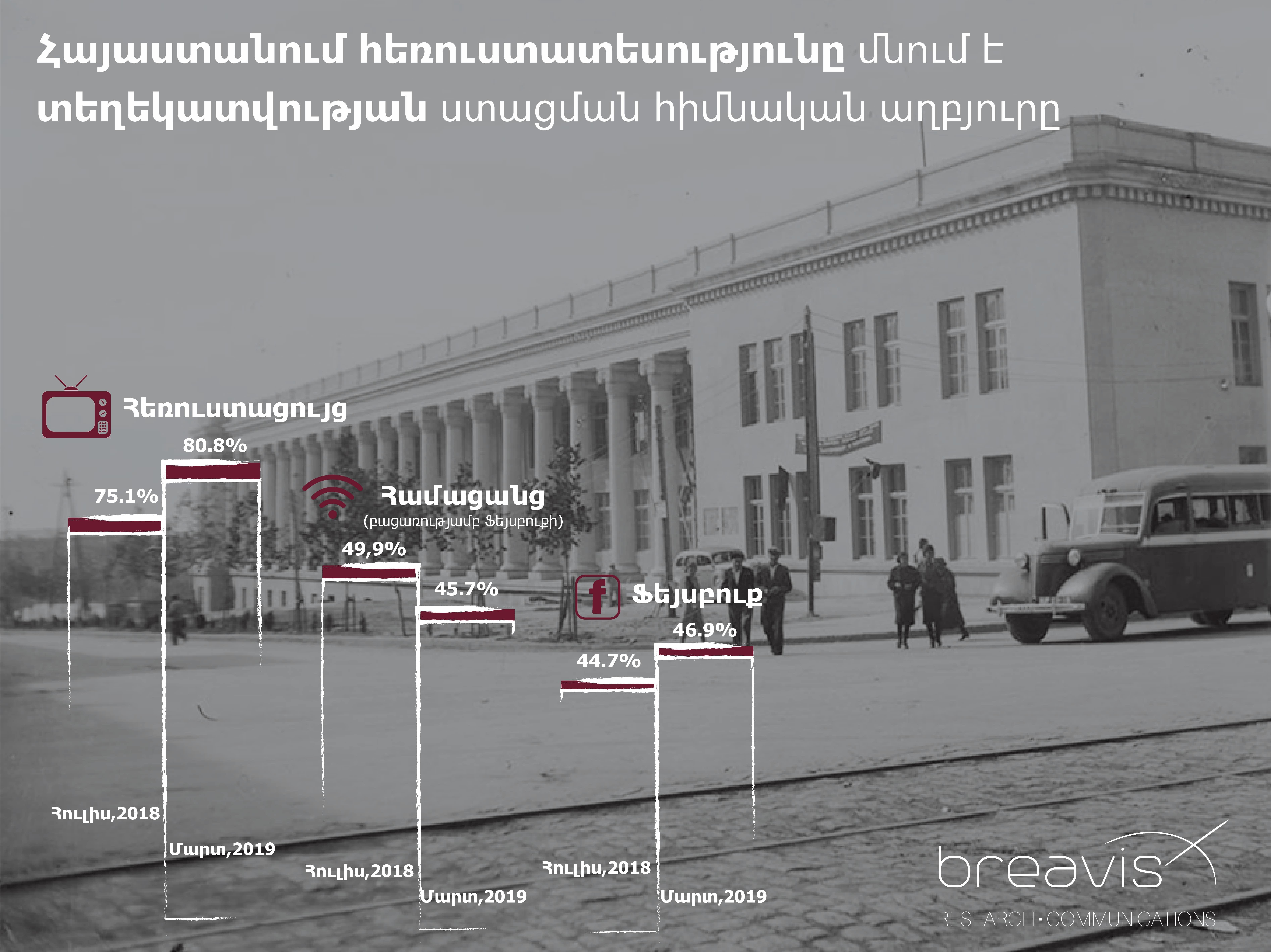 Հայաստանում հեռուստատեսությունը մնում է տեղեկությունների ստացման հիմնական աղբյուր